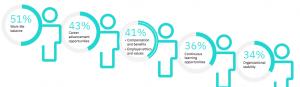 IBM Survey - Employee Engagement 2021